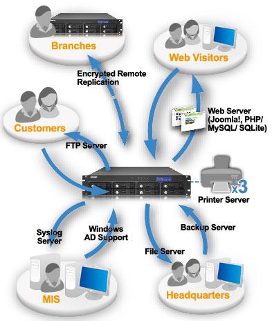 Argon Company Connectivity Services Pvt  Ltd  in Fort, Mumbai-400023