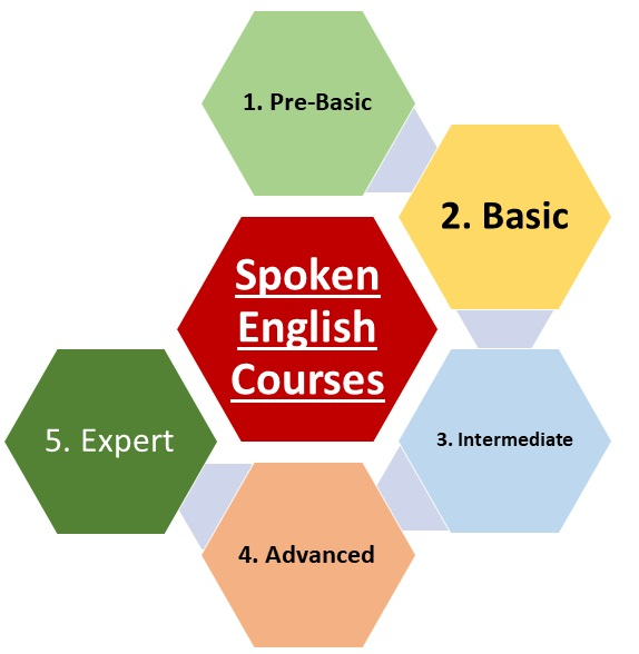 Pioneers Choice Spoken English & Soft Skills Training Institute in