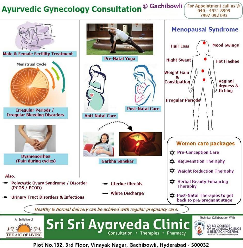 Best Ayurvedic Hospitals in Hyderabad, Clinics | Sulekha Hyderabad